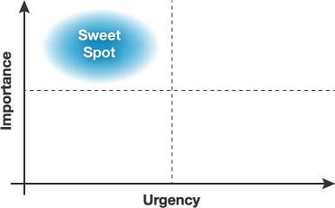 Urgent/Important Grid